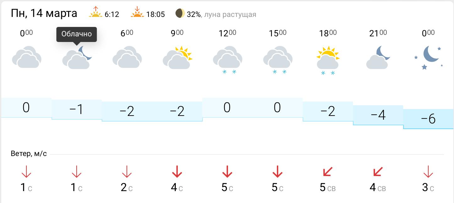 Рп5 погода расписание на 3 10 14 дней неделю месяц
