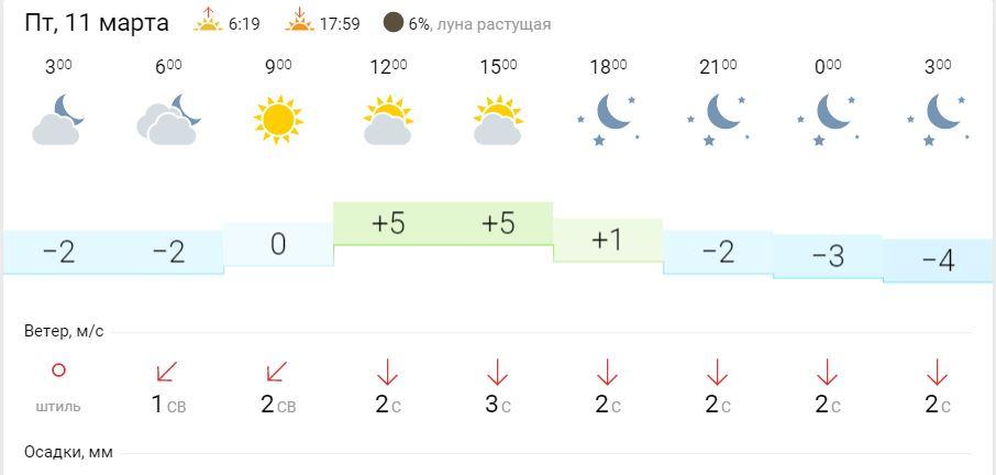 Подробная информация о температуре воздуха, силе ветра, давлении и влажности воздуха в пензе (пензенская область) - chitamedia.ru прогноз погоды на 3 дня.