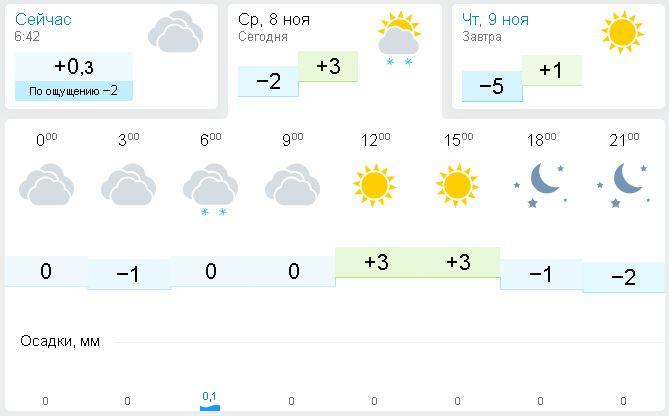 потолку можно погода на три дня в чебоксарах тысяч рублей