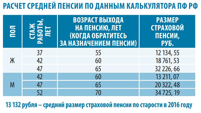 Оформление пенсии в россии 2017 году
