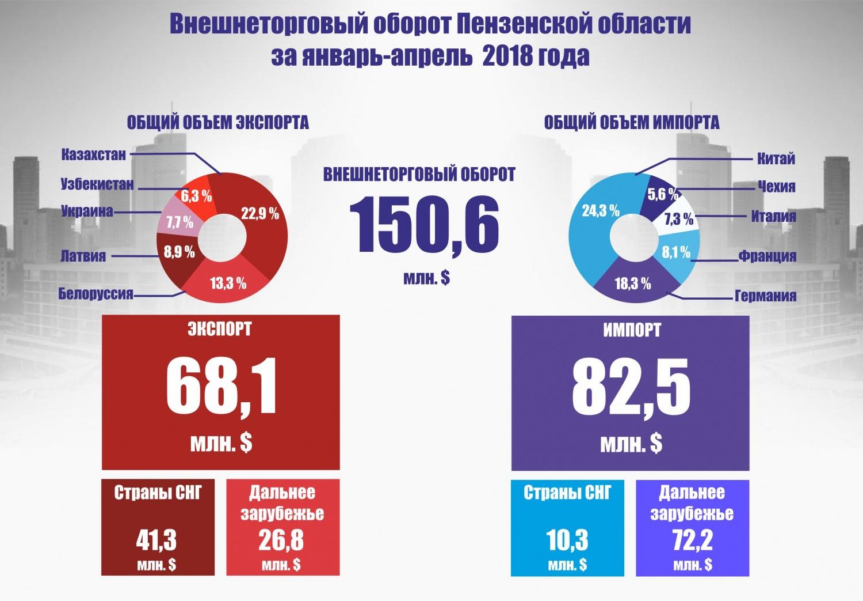 Калужская таможня пополнила российскую казну на26 млрд руб.